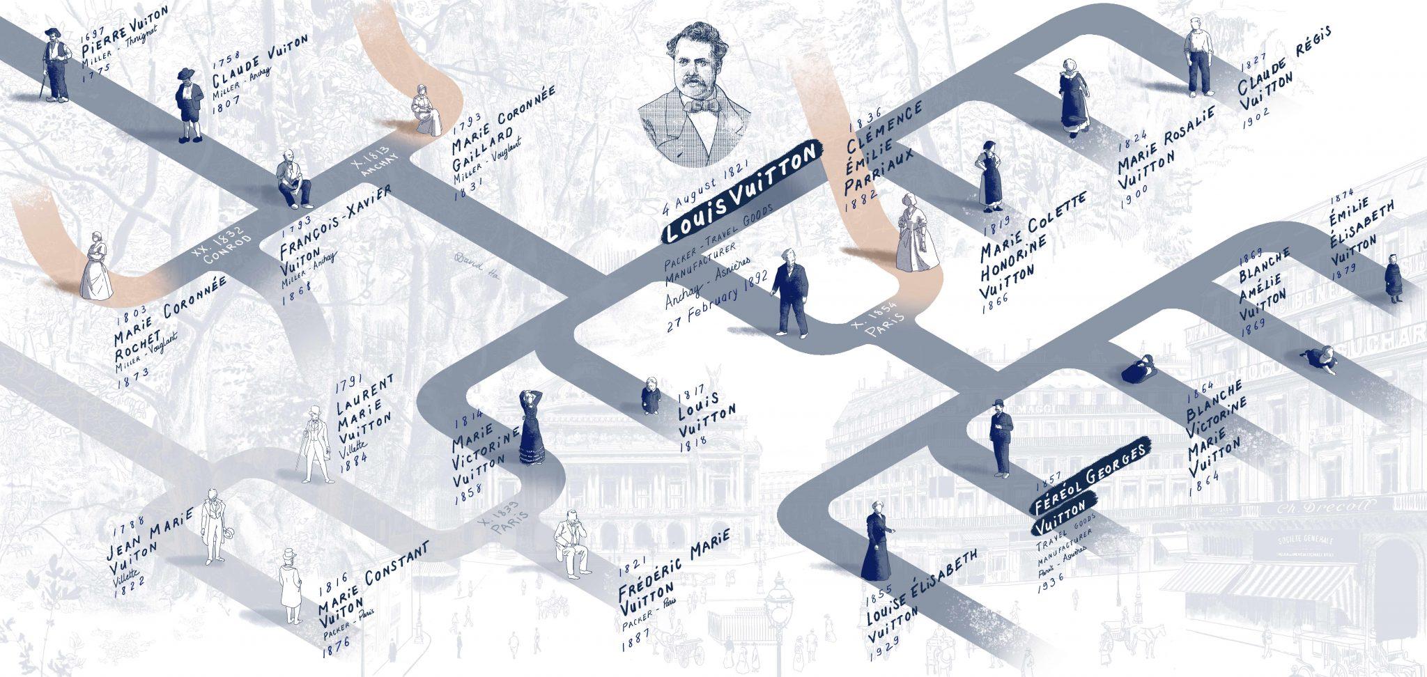 200 jaar Louis Vuitton: dit wist je nog niet over de oprichter - 1